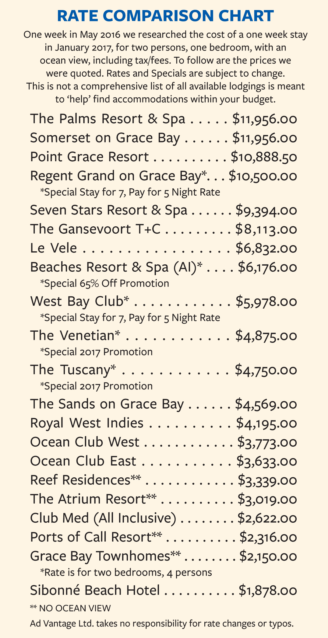 A comparison chart of hotel rates, Providenciales (Provo), Turks and Caicos Islands, British West Indies